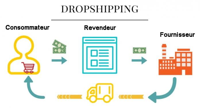 Définition du dropshipping en e-commerce