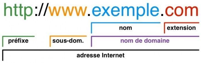 Nom de domaine SEO