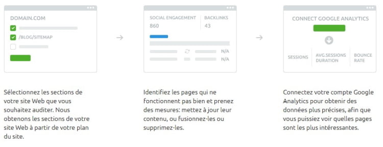 Content Audit avec Semrush