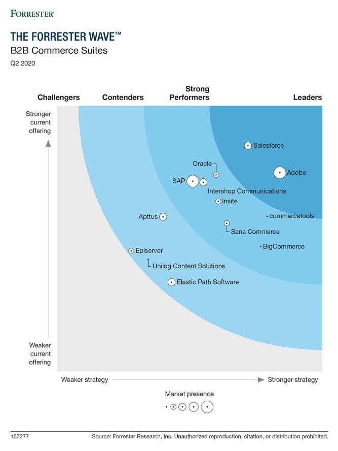 Magento leader en e-commerce