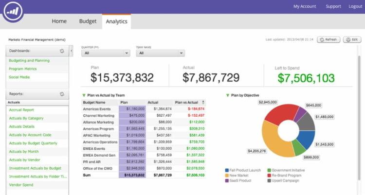 Analytics Marketo
