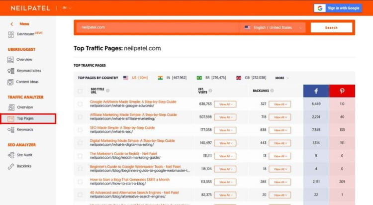 Traffic Pages avec Ubersuggest