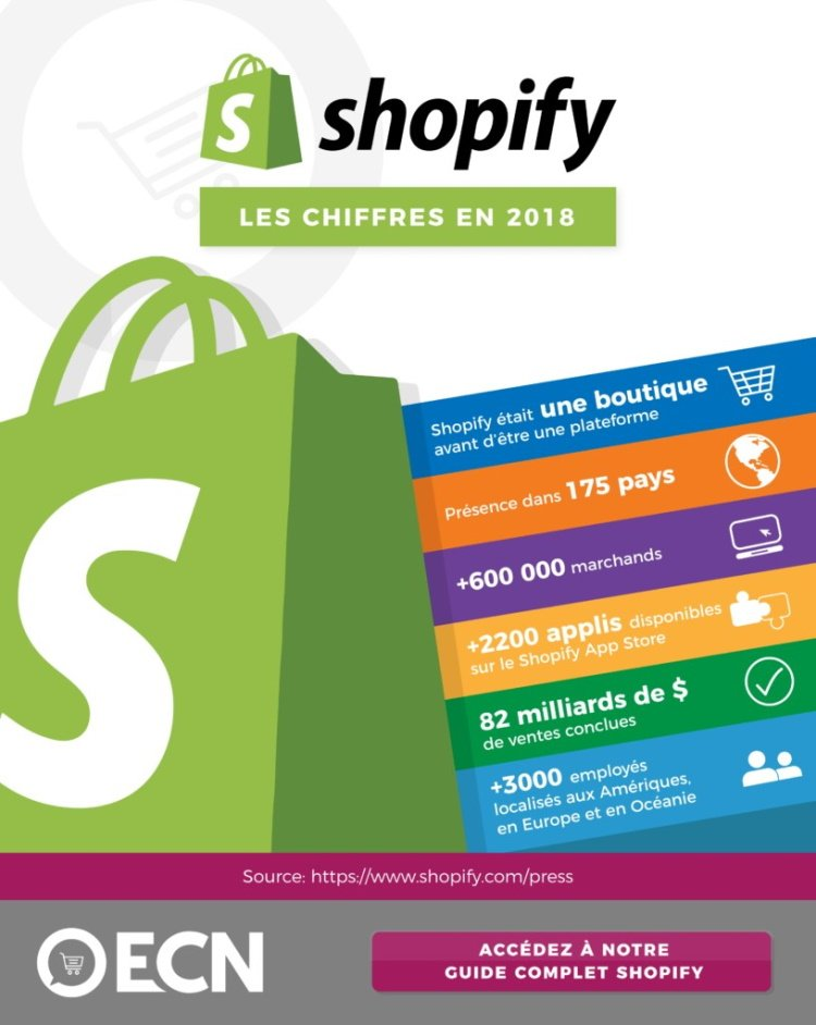 Statistiques Shopify